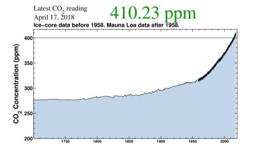CO2 depuis 1700